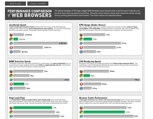 Browser performance chart