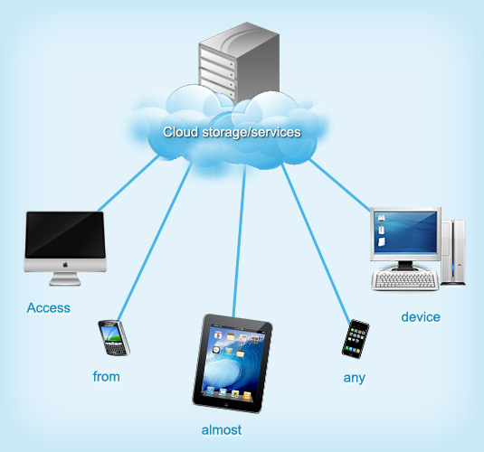 Cloud servers with access from many devices